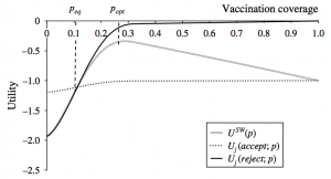 Incentives' Effect in Influenza