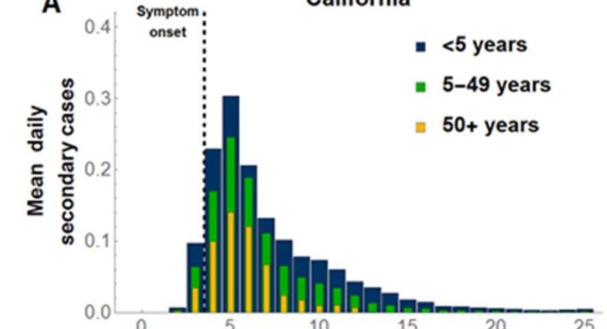 Vaccination strategies against Respiratory Syncytial Virus